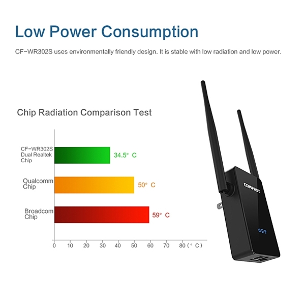 COMFAST CF-WR302S RTL8196E + RTL8192ER Dual Chip WiFi Wireless AP Router 300Mbps Repeater Booster with Dual 5dBi Gain Antenna, Compatible with All Routers with WPS Key