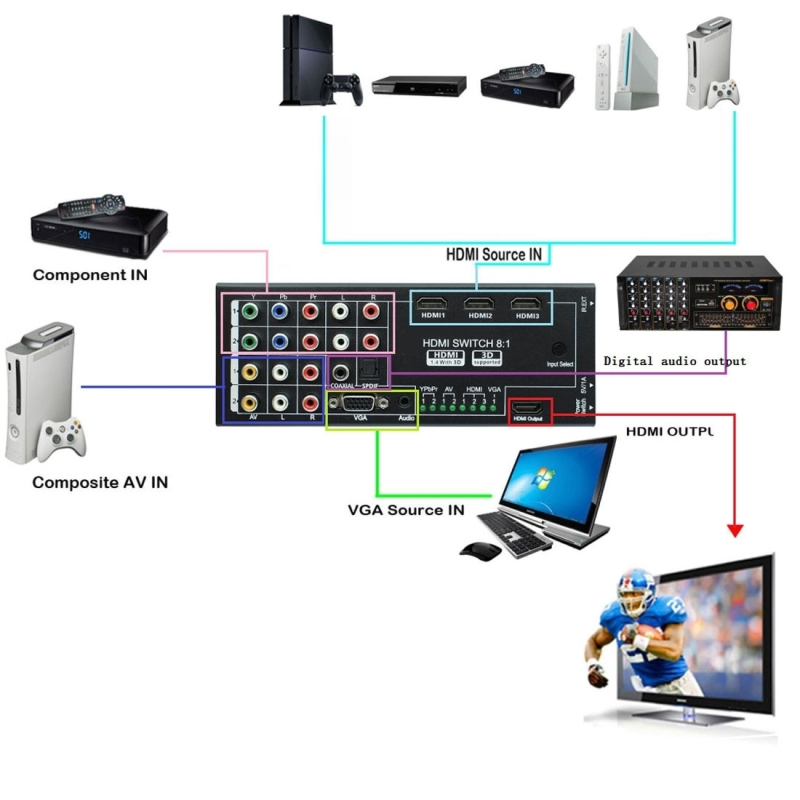NK-H18 8-inputs to 1-output Multi-function Video / Audio Adapter Switch / Multi-Format Switcher with Remote Controller, Support YPBPR & AV & VGA & HDMI Signals Input HDMI Output (Black)