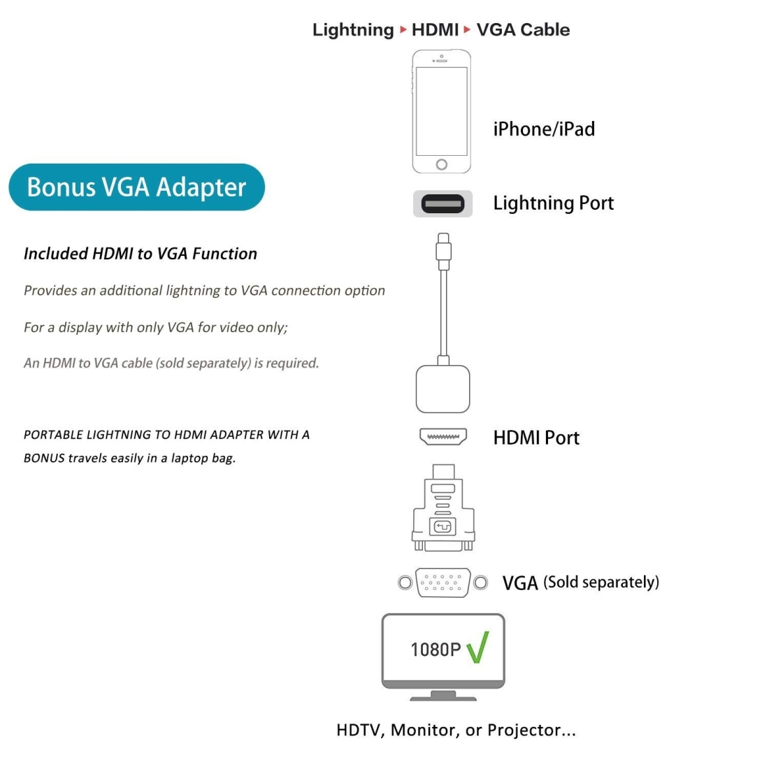 E-Gin-LTH-002 8 Pin Digital AV to HDMI Adapter + USB Charging Port for VGA 1080P HD TV Display Screen Device
